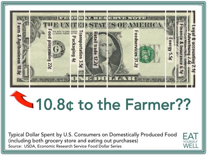 Less than 11 cents of every dollar goes to the actual producer of the food.